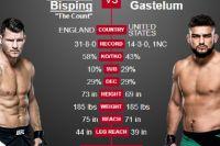 Видео боя Майкл Биспинг - Келвин Гастелум UFC Fight Night 122