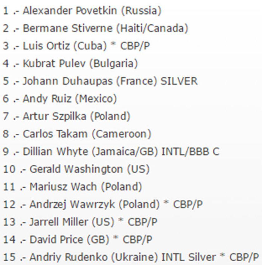 Александр Поветкин сохранил лидерство в рейтинге WBC
