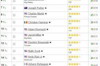 Рейтинг супертяжеловесов по версии BoxRec