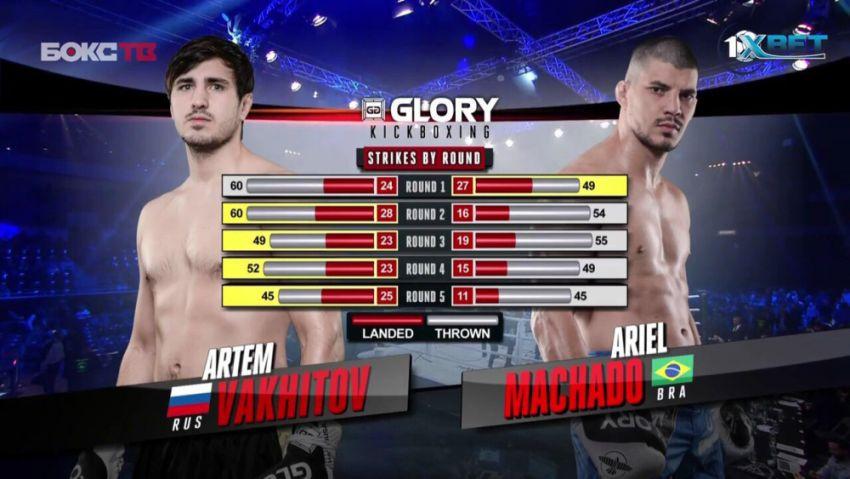 Видео боя Артем Вахитов - Ариэль Мачадо Glory 47
