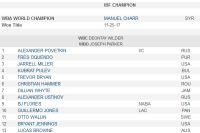 Новый рейтинг супертяжеловесов по версии WBA