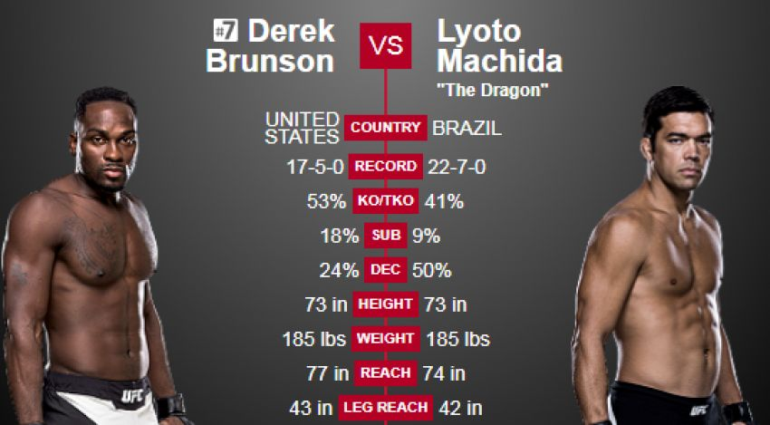Видео боя Лиото Мачида - Дерек Брансон UFC Fight Night 119